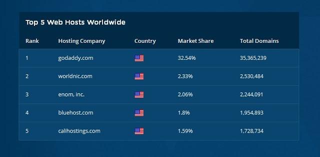 5 Web Hosting Terbaik Di Dunia