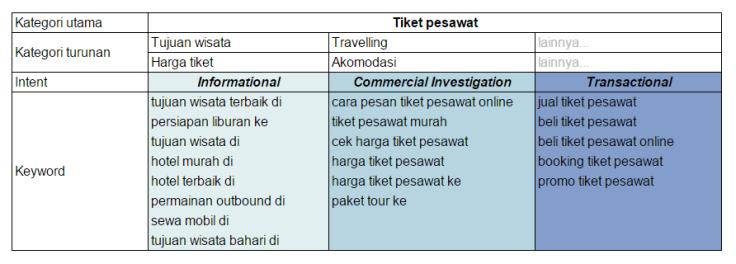 Brainstorming-keyword-tiket-pesawat